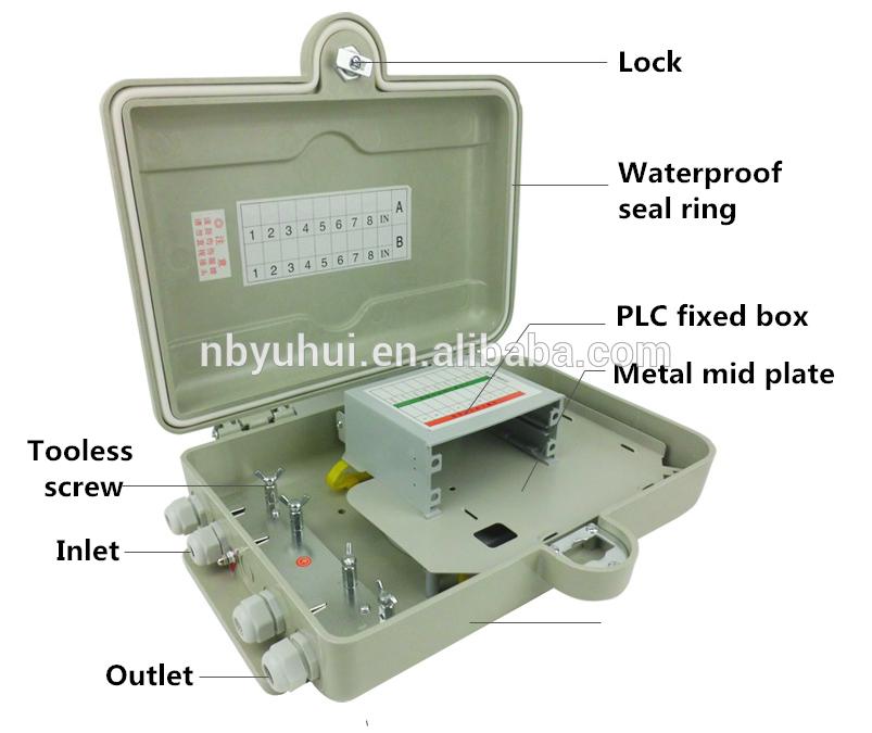 16 Core PLC box